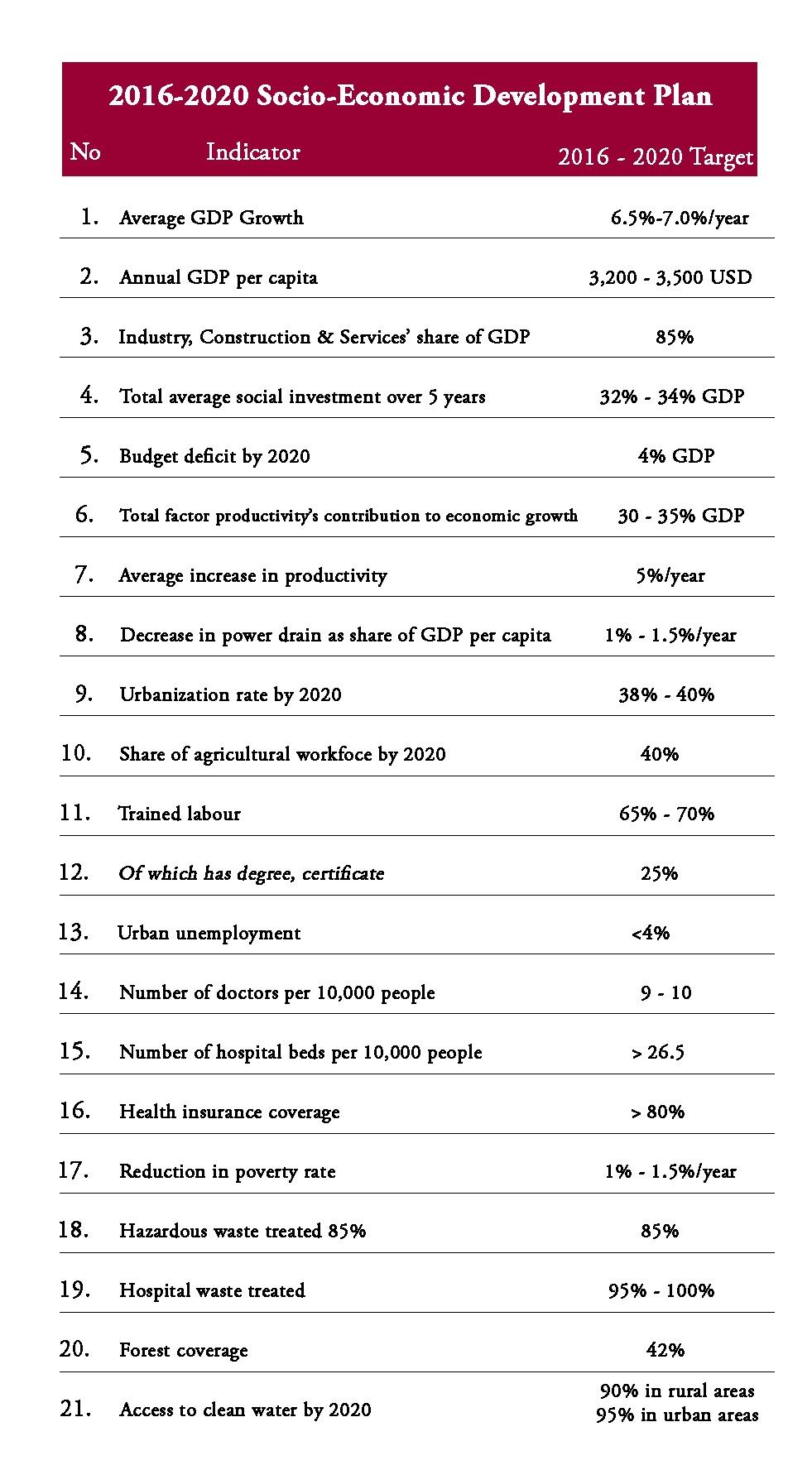 Factbox: Socio-economic development targets for 2016-2020