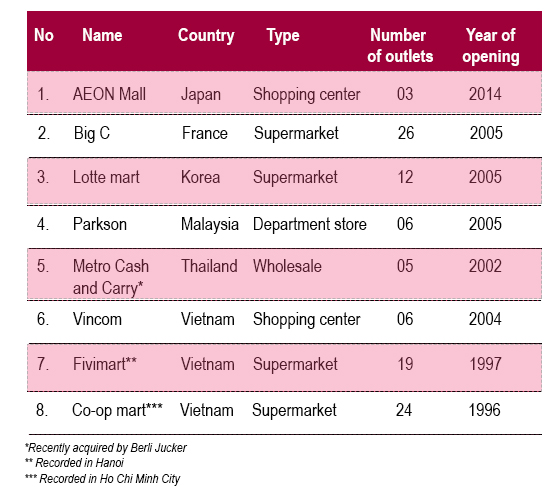 vietnam-retailers-face-increasingly-tough-competition-6