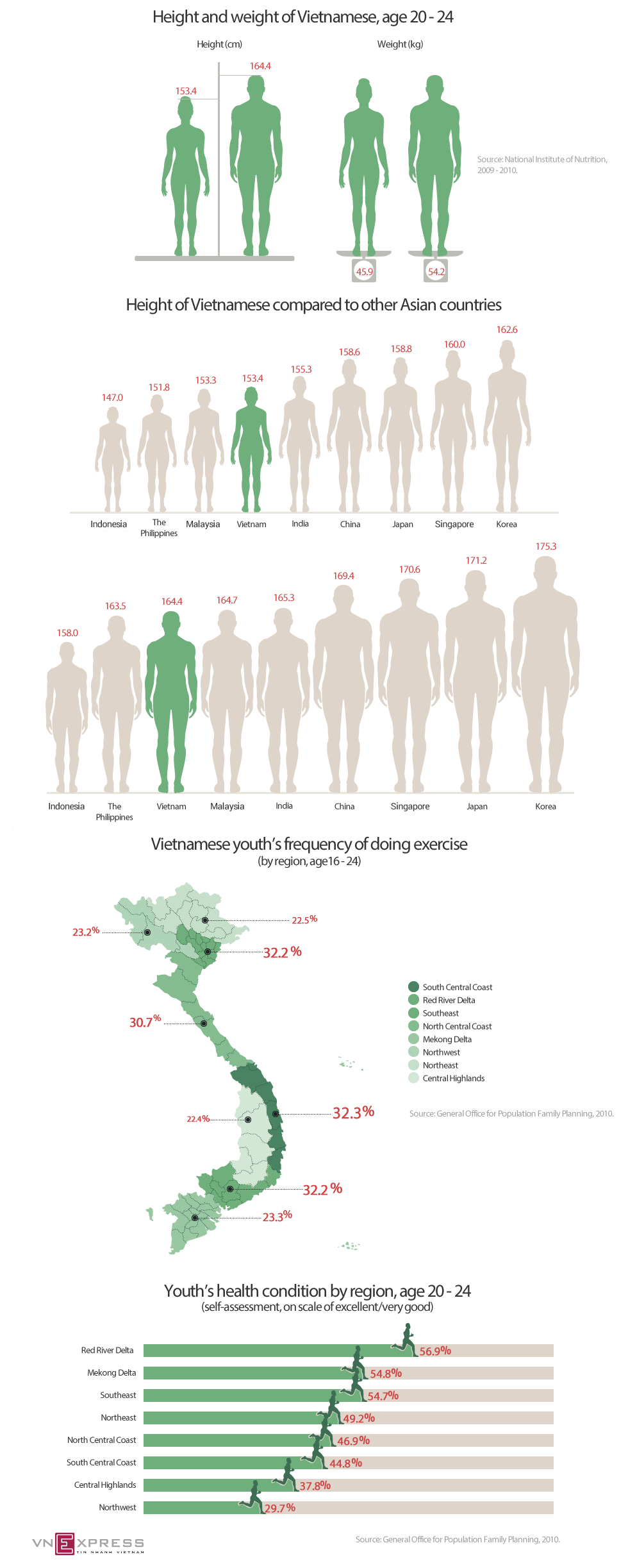 Vietnamese have a long way to go to catch up with average height of other Asians