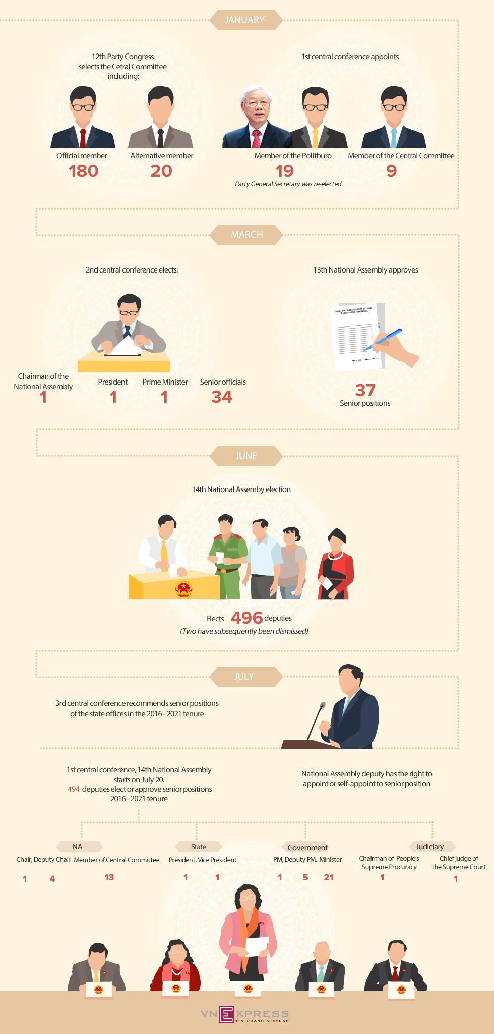 How Vietnam's lawmakers elect top leaders