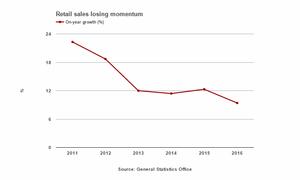 Vietnam's retail sales see slowest growth in 6 years