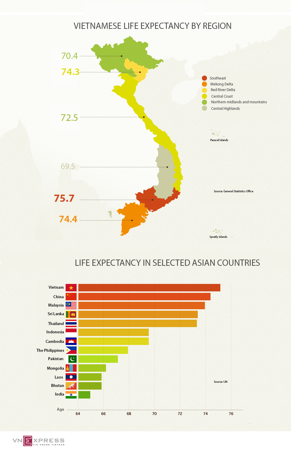 Vietnamese outlive most of their ASEAN peers