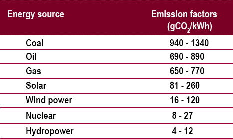 Coal emits most carbon dioxide per kilowatt hour. Source: U.N.s estimation