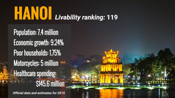 Hanoi, Ho Chi Minh City rank low in 'livable' index