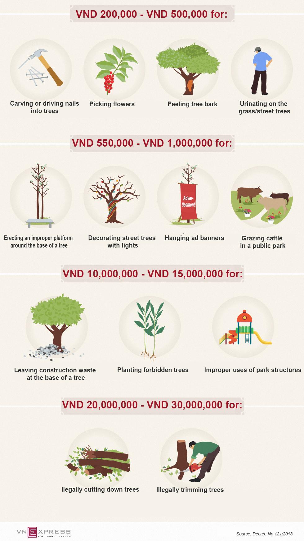 Vietnam rolls out new park fines