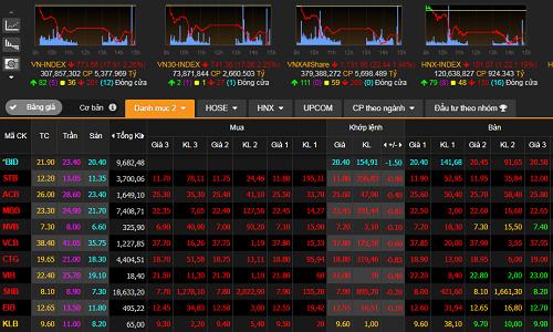 rumor-of-bankers-arrest-wipes-2bln-off-vietnam-stock-market