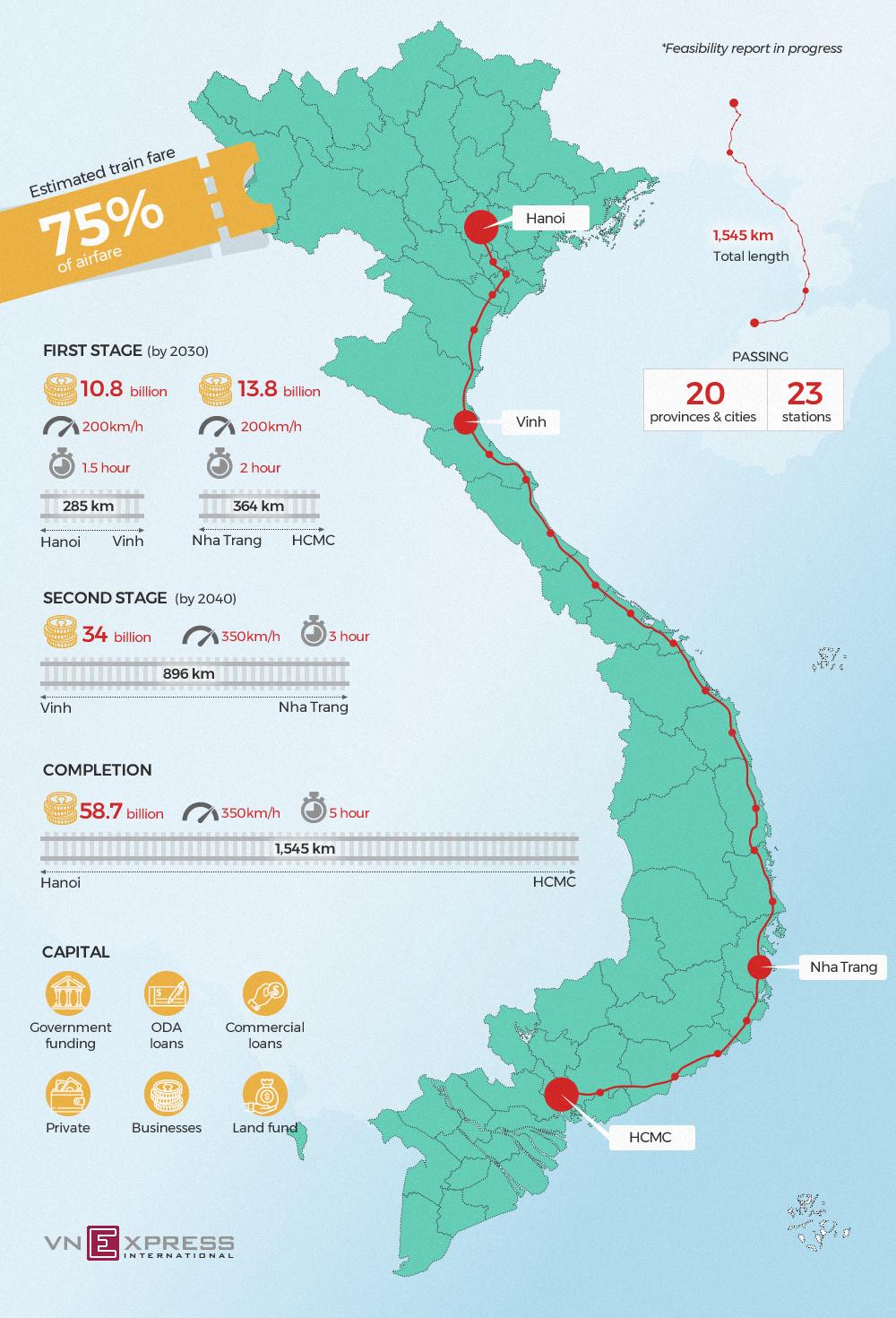 Vietnam's high-speed railway proposal