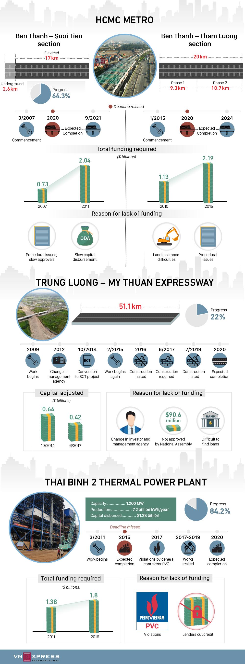 Key Vietnam projects lacking capital - VnExpress International