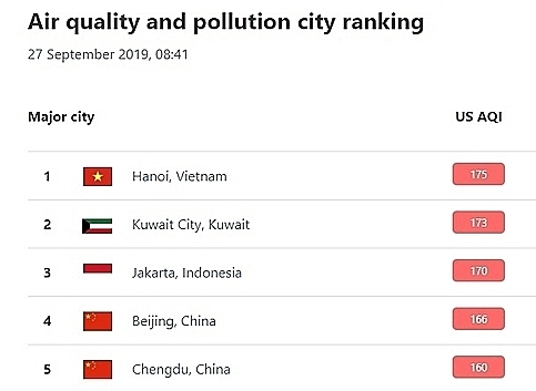 Hanoi stands first among the most polluted cities in the world on Friday morning, according to the Air Quality Index recorded by IQAir AirVisual.