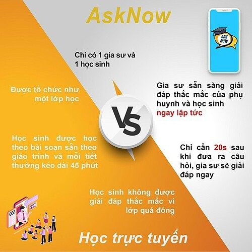 AskNow removes all limitations of online learning.